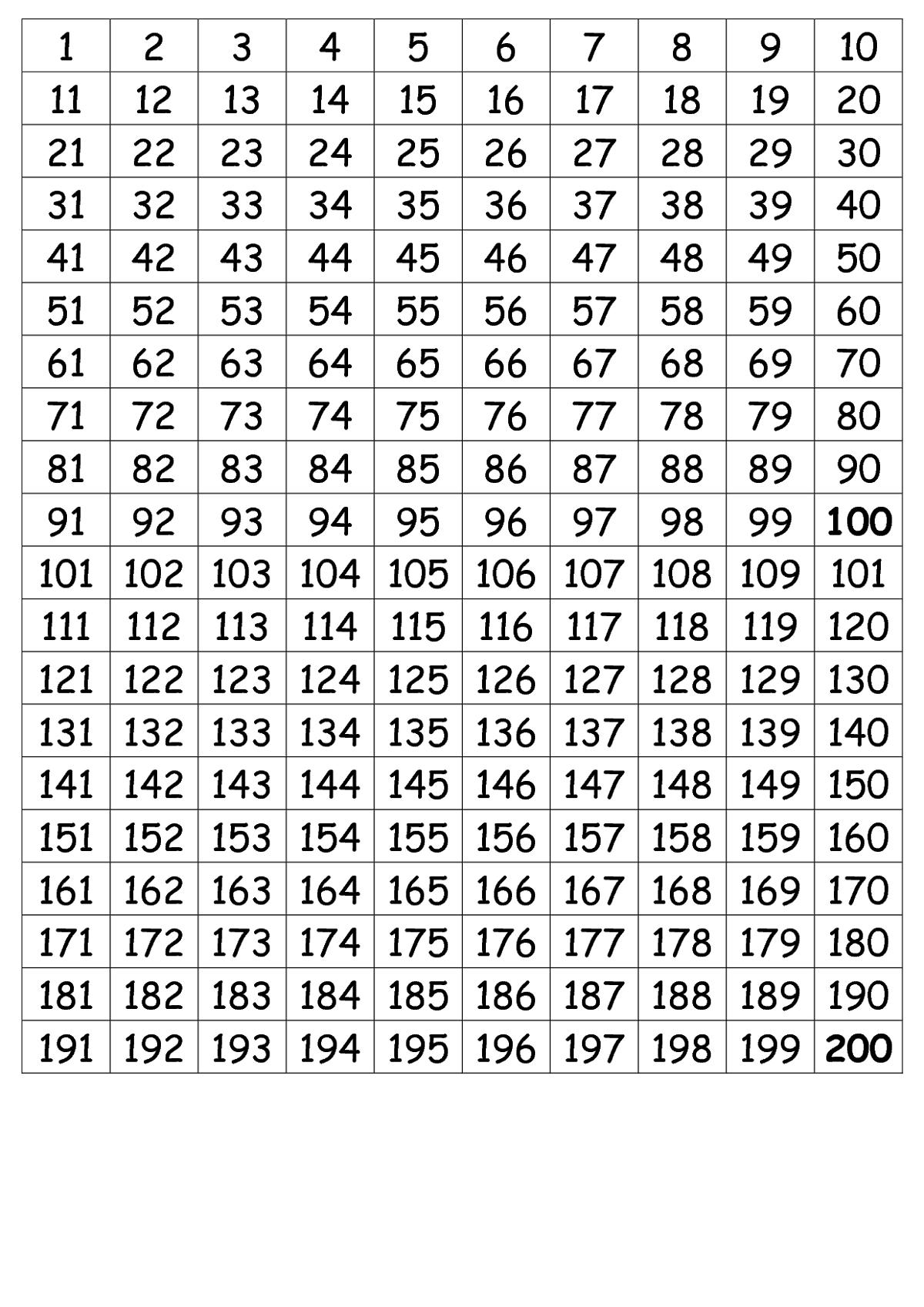 Number Chart 1-200 Best Quality | Saias Rodadas Curtas