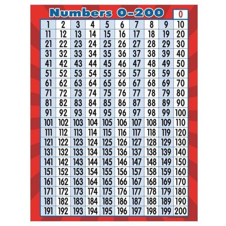 Printable Bingo Cards 1-200