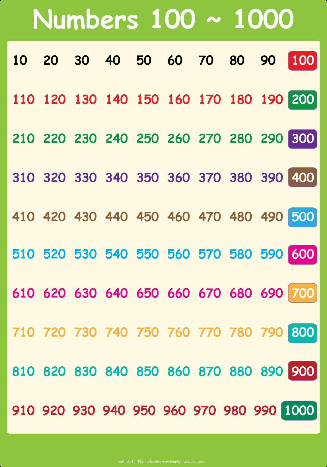 Numbers-100-~-1000-Chart 1,149×1,639 Pixels | Free Math
